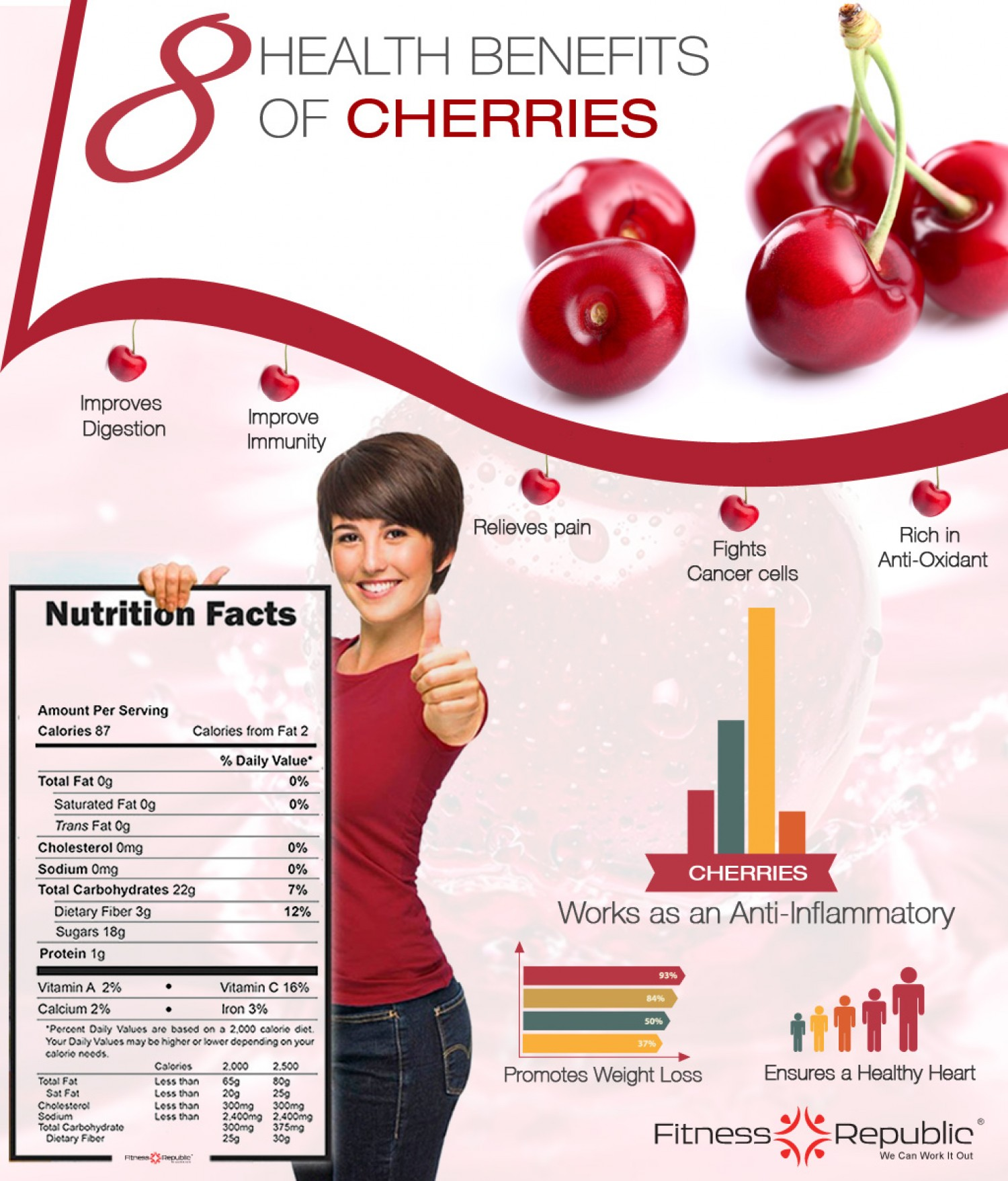 Week's Favorites - Cherry Benefits